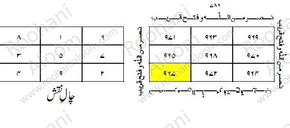 Chaal e Musallas Or Naqsh e Misaali Bara-e-Sharf-e-Qamar