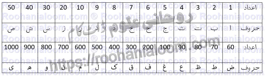 abjad-e-shamsi-adaad
