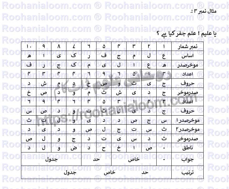 mustehsila-e-ilm-e-jafar3