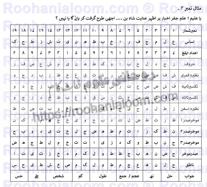 ilm-e-jafar-azhar-inayal-shah