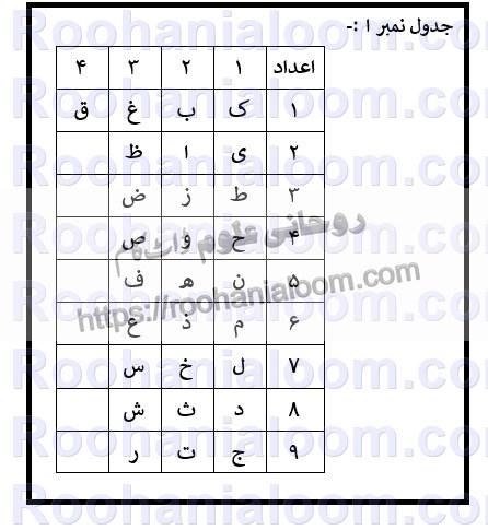 qaida-asghan-ilm-e-jafar-table-01